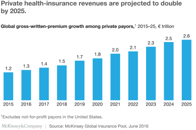 The growth opportunity for private health-insurance companies | McKinsey & Company