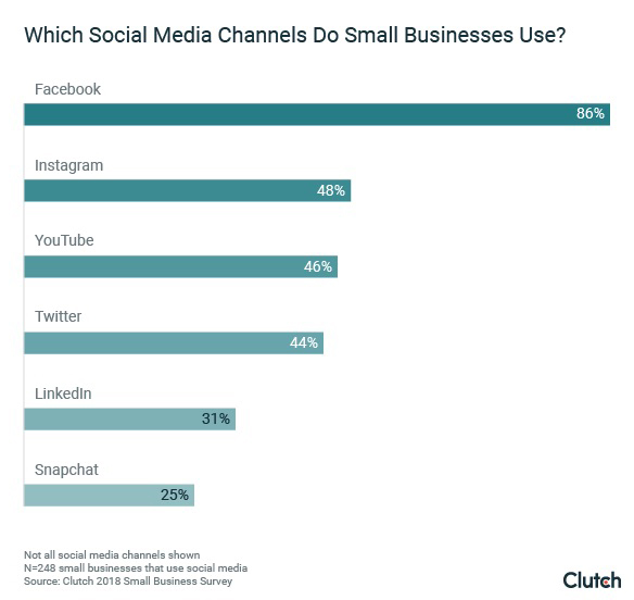 10 Social Media Best Practices for Small Businesses
