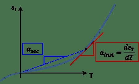 nonlinear thermal strain
