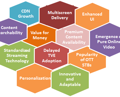 Key Drivers for success of OTT video