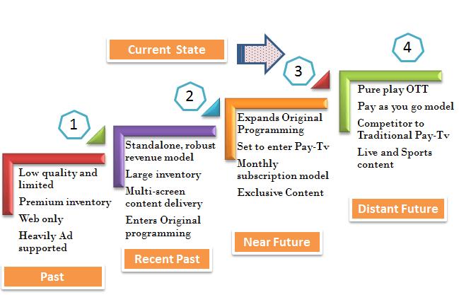 OTT Journey - Past Present and Future