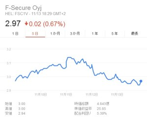 F-secure株価14日