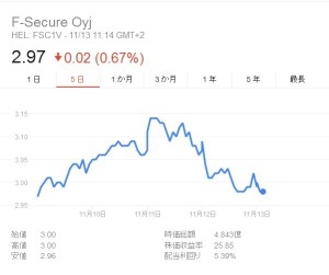 F-secure 株価