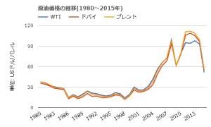 世界経済と石油