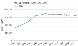 GDPグラフ
