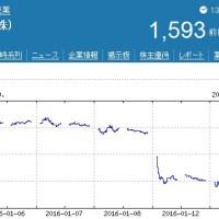 イオン株価