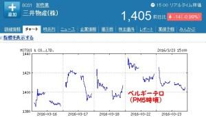 三井物産株価