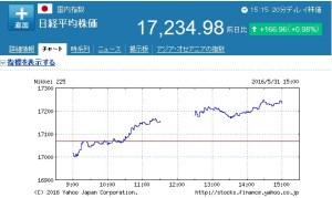 日経平均株価5/31