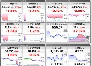 世界の株価より