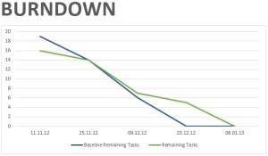 Burndown Chart in Microsoft Project Professional 2013