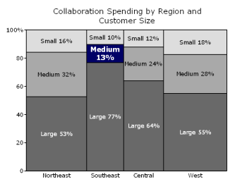 Marimekko Chart mapping Collaboration Spending by Region and Customer Size