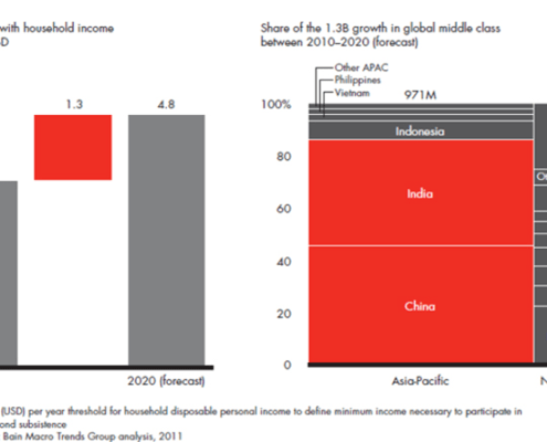 Two-thirds of the population growth in the global middle class will come from just China and India