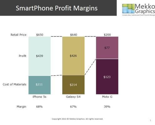 SmartPhone Profit Margins