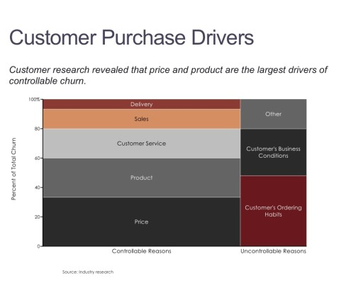 Drivers of Customer Churn in a Marimekko Chart