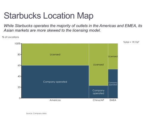 Starbucks Locations by Type and Region in a Marimekko Chart