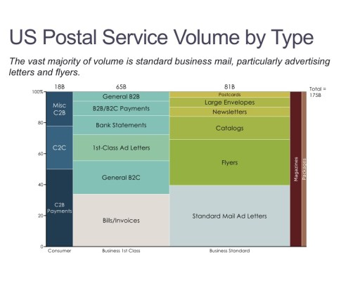 Volume of U.S. Mail by Type in a Marimekko Chart