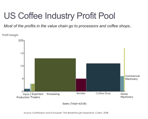 Breakdown of Profits by Value Chain Component in the Coffee Industry in a Bar Mekko Chart