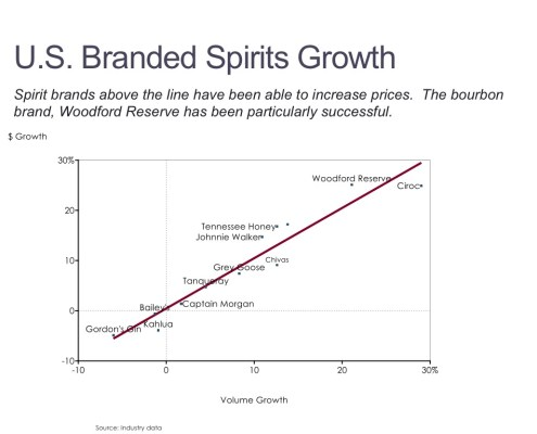 Dollar and Volume Growth by American Spirit Brand in a Scatter Chart
