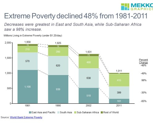 Extreme Poverty Declines in All Regions Except Sub-Saharan Africa According to World Bank Data