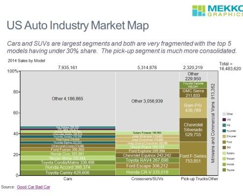 Breakdown of Sales by Model and Segment in a Marimekko Chart