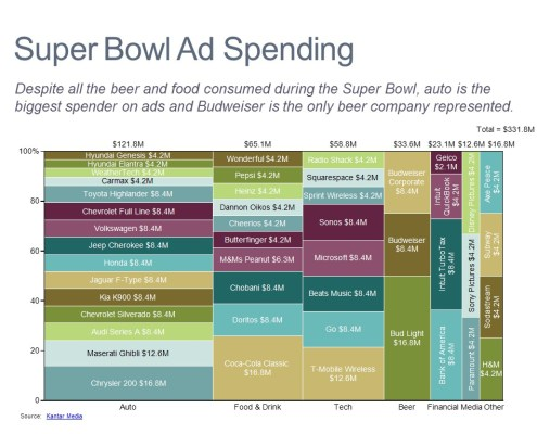 Spending by Brand and Category in a Marimekko Chart