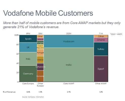 Customers and Percentage of Revenue by Key Markets in a Marimekko Chart