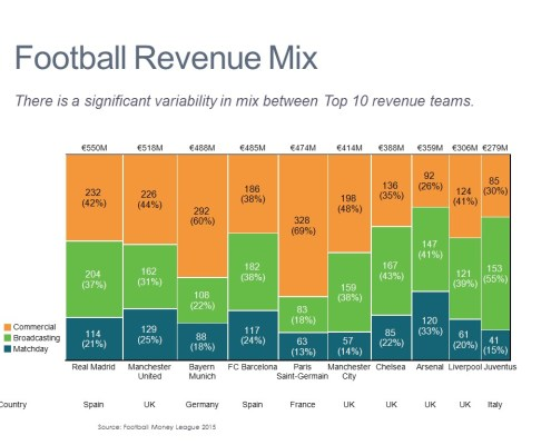 Commercial, Broadcasting and Matchday Revenue for Real Madrid and Other Top Football Clubs in a Marimekko Chart