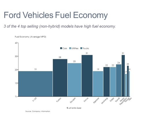 Average MPG and Units Sold by Model in a Bar Mekko Chart
