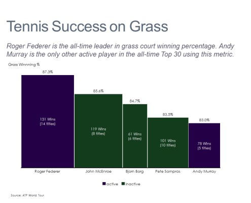 Winning Percentage and Titles on Grass for Leading Tennis Players
