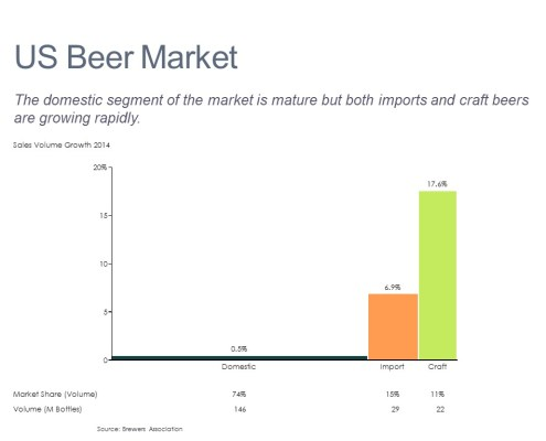 Voume Growth, Market Share and Volume by Category in a Bar Mekko Chart