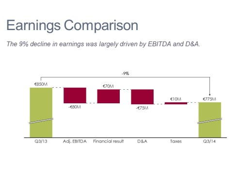 Comparing Quarterly Earnings Changes in a Cascade (Watefall) Chart