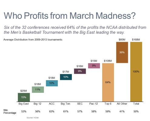 Average Distribution and Win Percentages by Conference for the NCAA Basketball Tournament