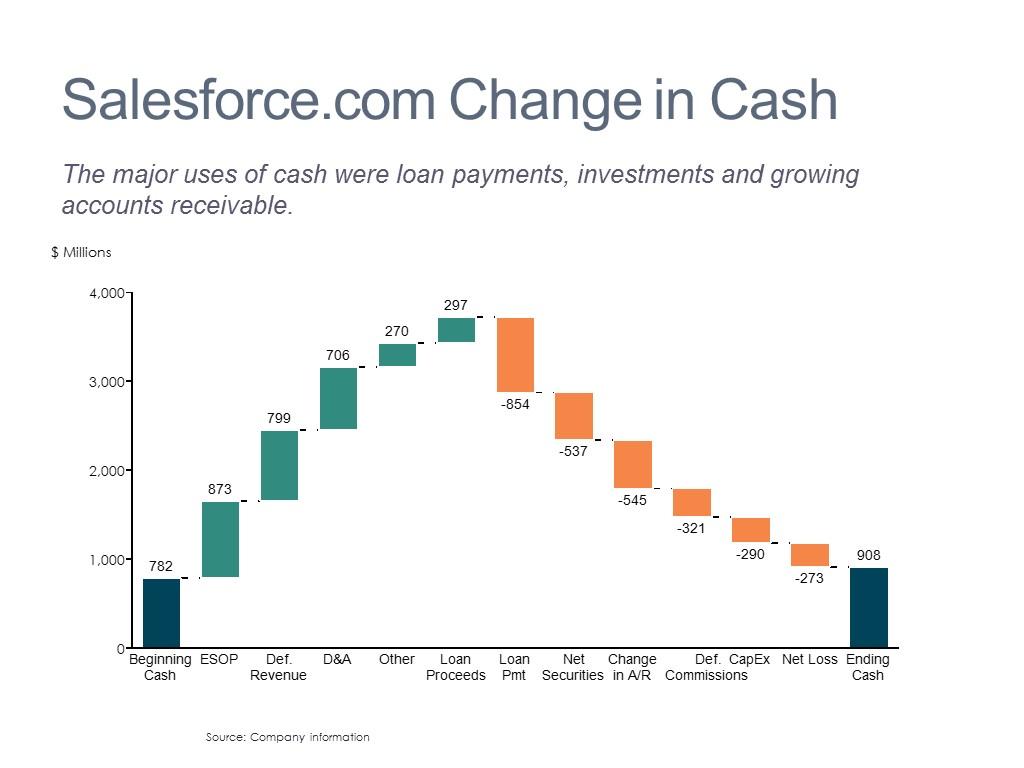 Cash Flow Breakdown