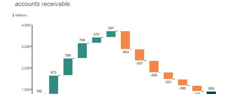 A Step by Step Walkthrough the Statement of Cash Flows in a Cascade (Waterfall) Chart