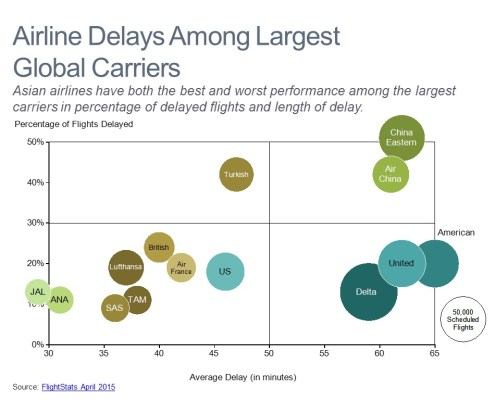 Percentage of Flights Delayed, Average Delay and Scheduled Flights by Airline in a Bubble Chart