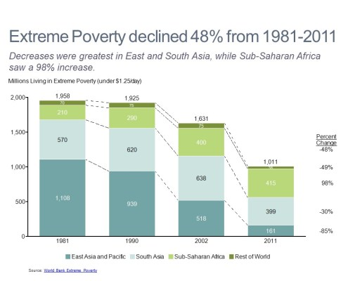 Extreme Poverty Declines Across All Markets Except Sub-Saharan Africa According to World Bank Data