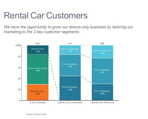 Breakdown of Leisure Only Customers and Revenue by Need Segments
