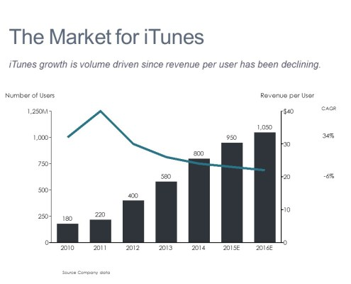 Comparing Number of Users and Revenue per User for iTunes Over Time in a Bar Chart with a Line and a CAGR Column