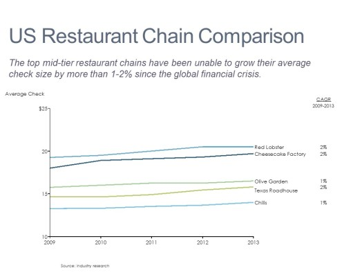 Comparing Average Checks for Large Restaurant Chains Over Time in a Line Chart with a CAGR Column