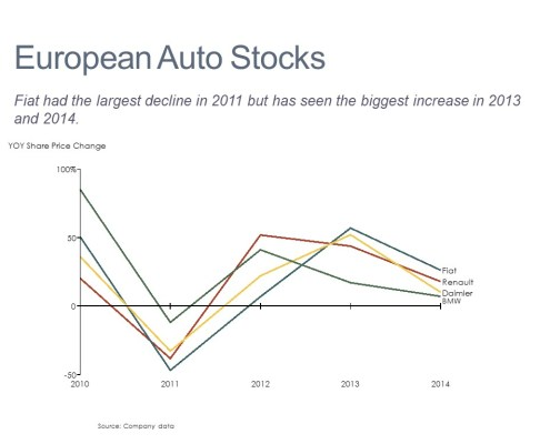 Share Price Change for Fiat, Renault, Daimler and BMW Shown in a Line Chart