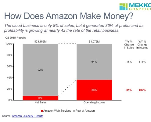 Q2 2015 Breakdown of Amazon Sales and Profits for Amazon Web Services and the Rest of Amazon