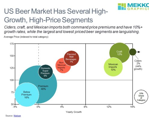 Average Price, Growth and Share of Categry by Segment in a Bubble Chart