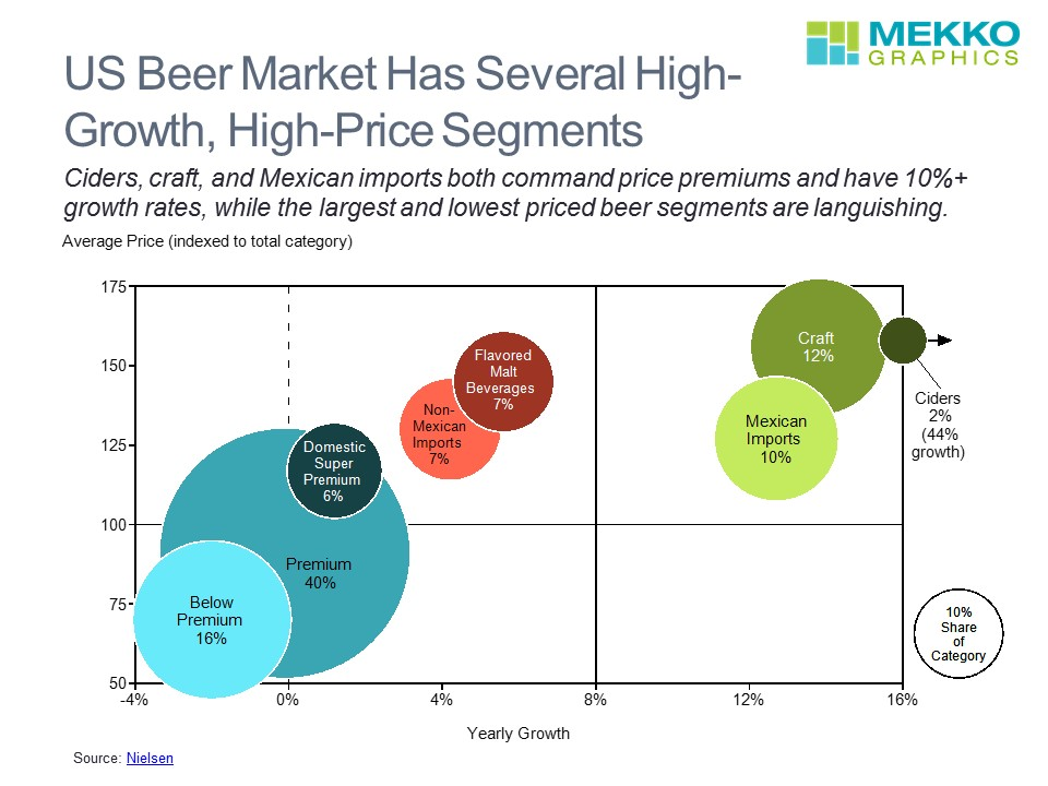 US Beer Market Segmented