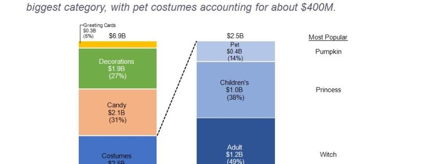 Total Spending and Costume Breakdown for Halloween 2015