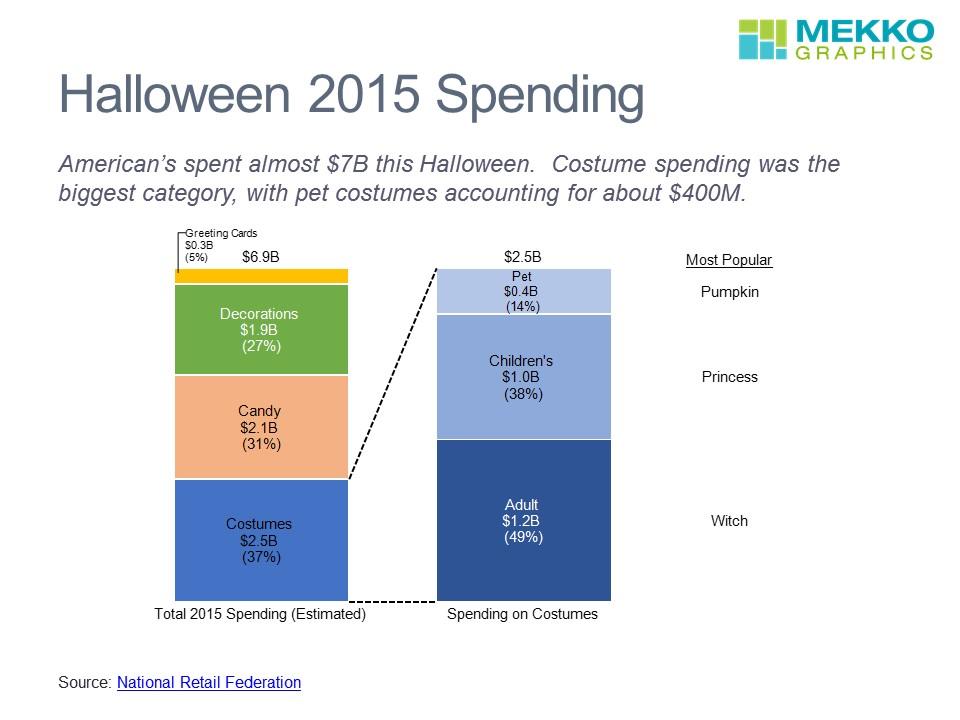 Halloween Spend