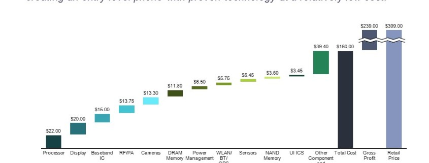Build Up of Component Costs and Comparison to Previous Models in a Cascade Chart