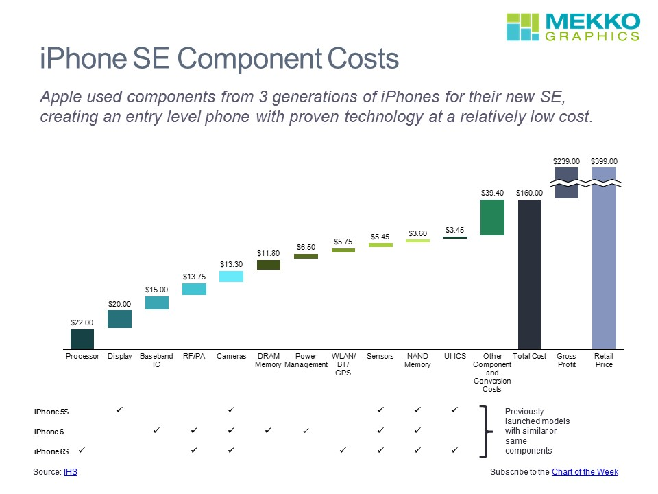 iPhone SE Component Costs