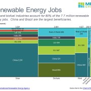 Jobs by Category and Country in a Marimekko Chart