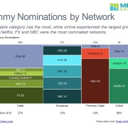 The Number of Nominations by Category and Network in 2016