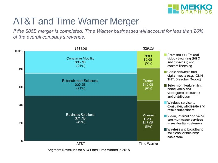 Combined Revenues by Busines Segment for 2015 in a Marimekko Chart